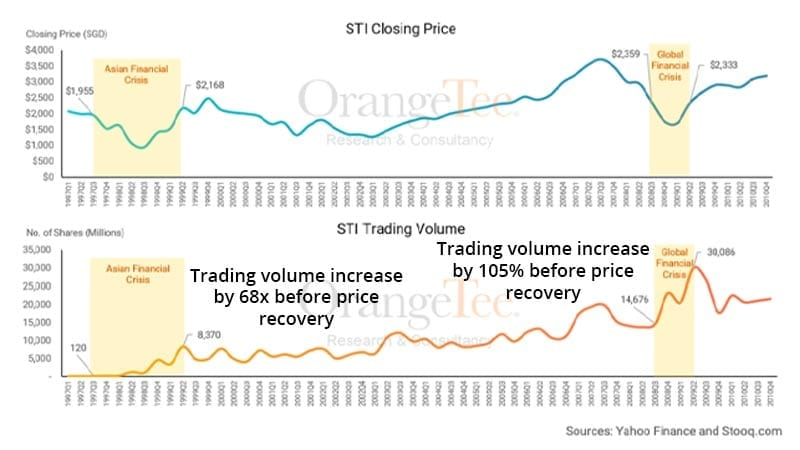 Straits Times Index (STI) price and volume during crisis