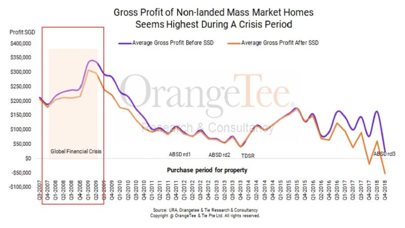 Profits of new homes bought during 2008 had the highest profits
