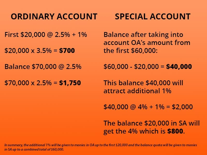 example of CPF additional 1% calculations