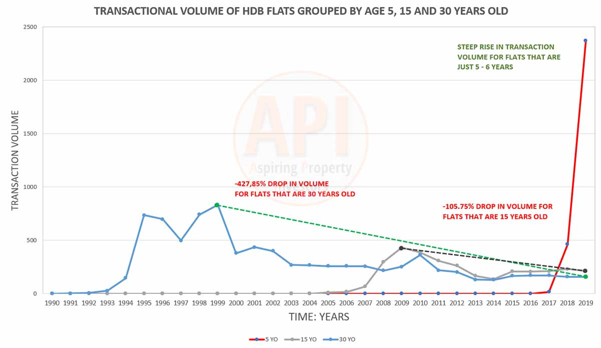 transaction volume of HDB by age