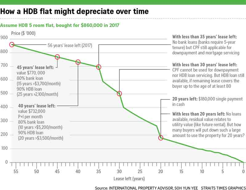 how a HDB flat might depreciate over time
