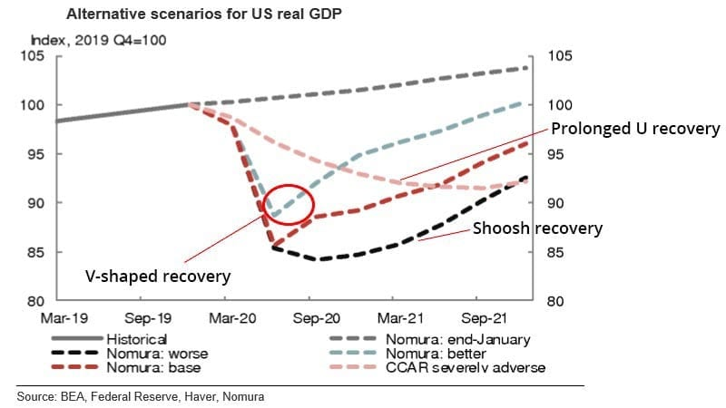 alternative scenarios for US