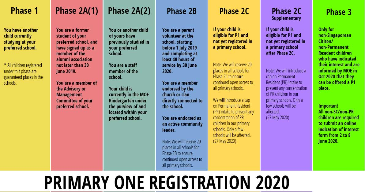 primary one registration phases