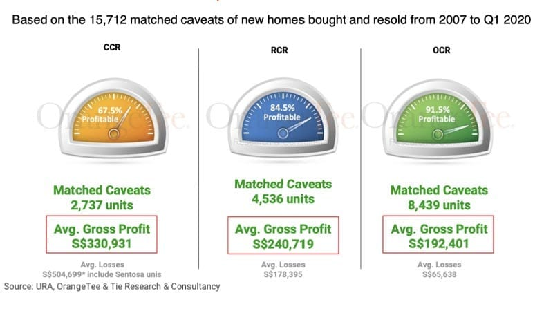 Profitability of new homes bought during the Global Financial Crisis