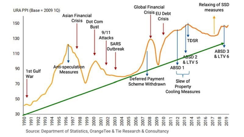 Aspiring Property Investors - URA Property Price Index with Crisis Indicator