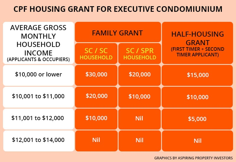 CPF housing grant for executive condo